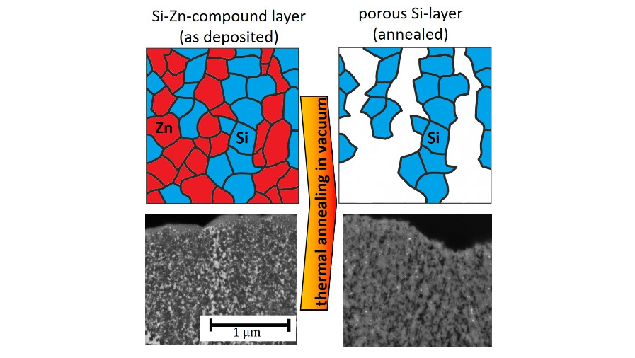 Scheme of the formation of separated grains of zinc (red) and silicon (blue) after deposition (left) and porous silicon film after expelling zinc by thermal annealing (right).