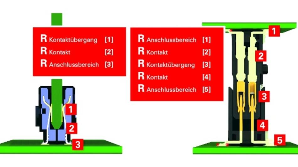 Bild 1: Vergleich Direktsteckverbinder und Steckverbinderpaar.