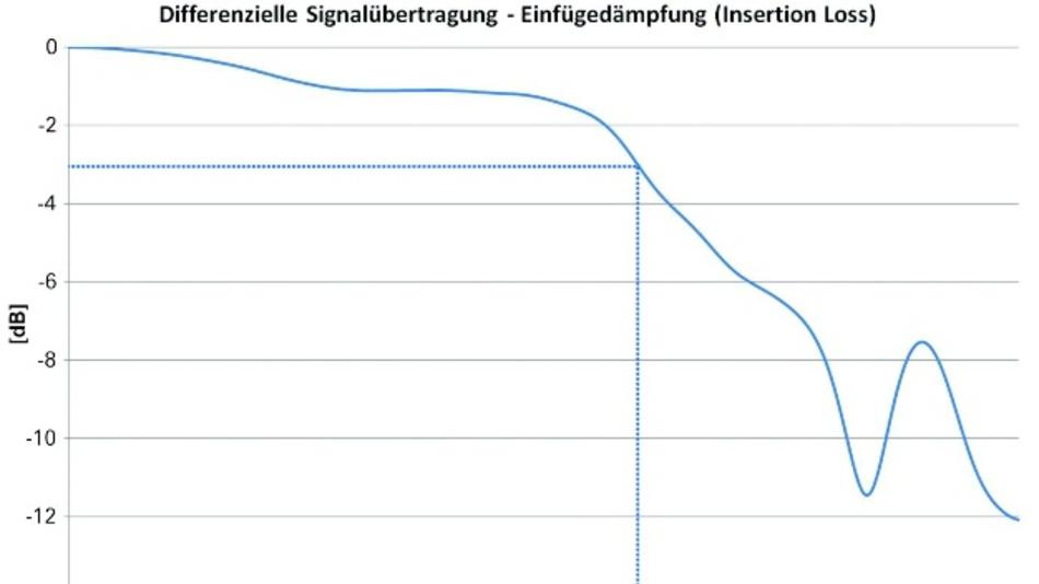 Bild 2: Insertion Loss EC.8.