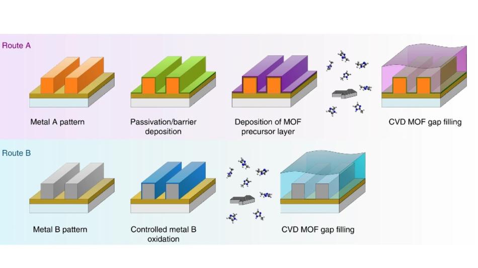 Zwei vorgeschlagene Wege für die Integration von MOF-Dielektrika bei On-Chip-Verbindungen über den MOF-CVD-Prozess. Bei Weg A wird das in MOF umzuwandelnde Metalloxid nach der Passivierung von Metallleitungen abgeschieden, während bei Weg B das durch kontrollierte Oxidation des Metallmusters gebildete Metalloxid selektiv umgewandelt wird.