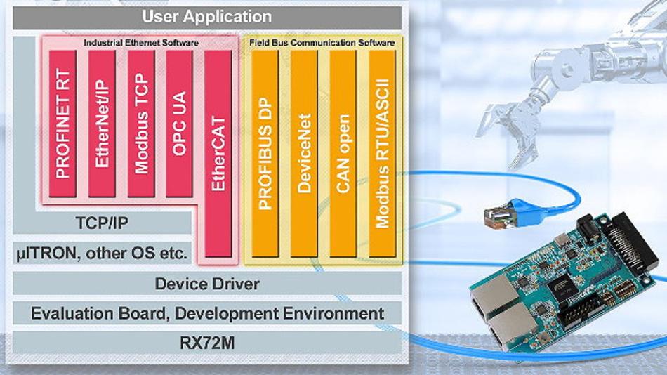 Die RX72M Industrial Network Solution unterstützt die wichtigsten Protokolle und reduziert so die Entwicklungszeit für Slave-Funktionen im industriellen Netzwerk.