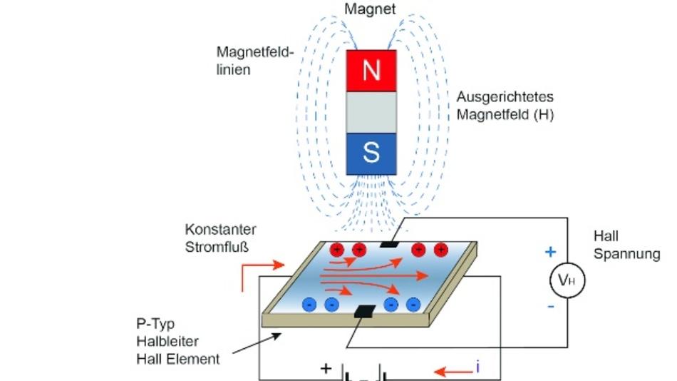 Bild 2. Hall-Sensoren basieren auf dem sogenannten Hall-Effekt. In einem stromdurchflossenen Leiter, in dem senkrecht zur Stromrichtung ein magnetisches Feld wirkt, wird senkrecht zu den elektrischen und magnetischen Feldlinien eine Spannungsdifferenz aufgebaut.