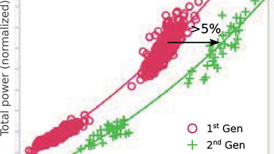 Die 2. Generation von TSMCs 7-nm-Prozess bringt bei identischer Leistungsaufnahme 5 Prozent höhere Taktfrequenzen.