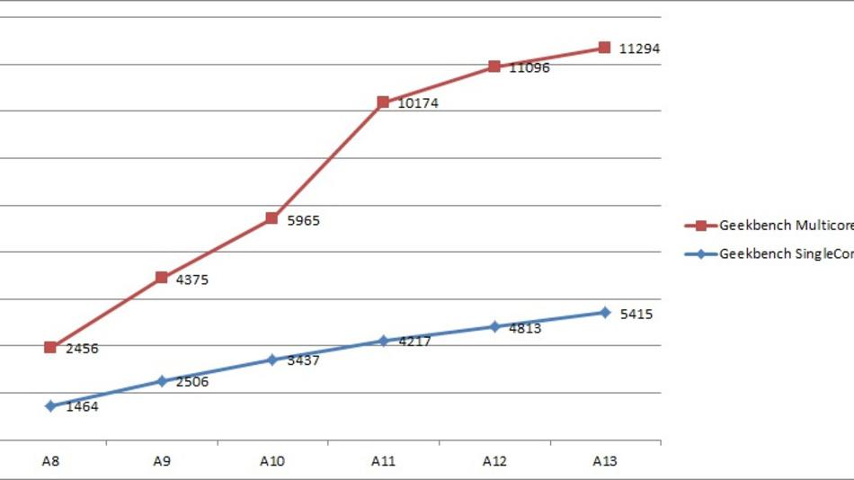 Benchmark-Scores der CPUs vom Apple-A13-SoC. Im Multicore-Betrieb ist im Gegensatz zum Single-Core nur ein limitierter Fortschritt zu erkennen.