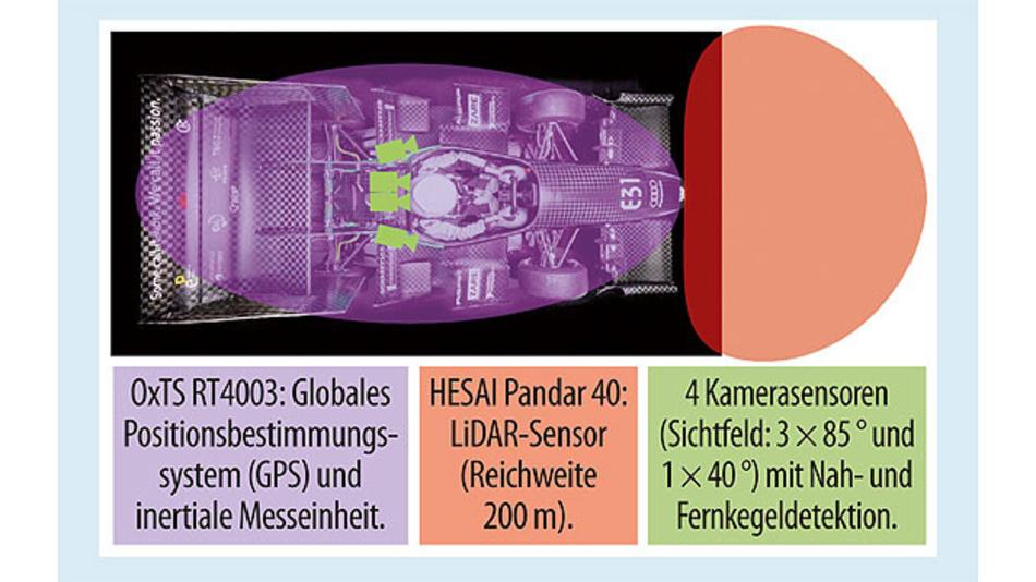 Bild 2. Sensorkonzept für den autonomen Rennwagen db019.