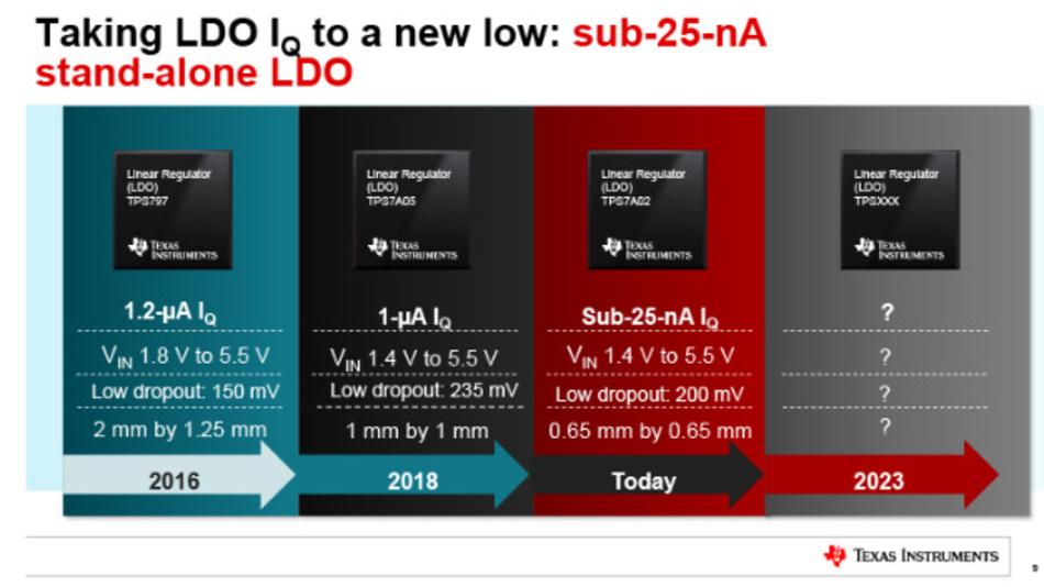 Der lineare Low-Dropout-Spannungsregler TPS7A02 von Texas Instruments nimmt weniger als 25 nA Ruhestrom auf.