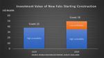 Investitionen in neue Fabs steigen