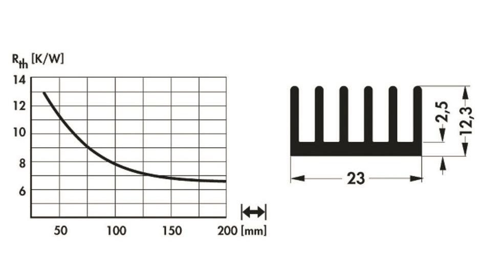 Bild 3: Mithilfe solcher Schaubilder im Datenblatt eines Kühlkörperherstellers und dem benötigten maximalen Wärmewiderstand Rth lässt sich die minimale Länge eines stranggepressten Kühlkörpers ermitteln.