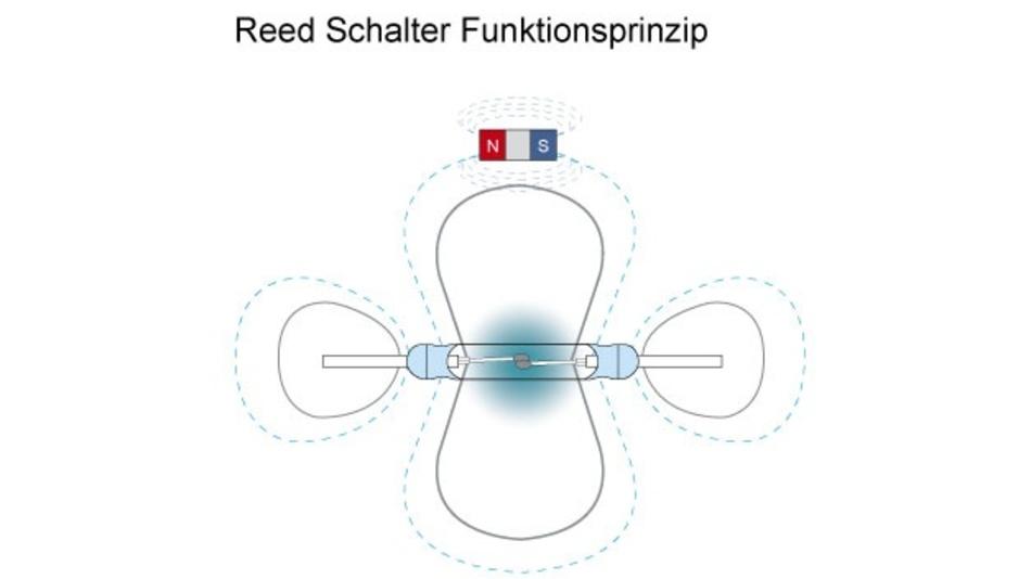 Bild 3. Ein Reed-Schalter besteht aus zwei ferromagnetischen Schaltzungen, die hermetisch dicht verschlossen in ein Glasröhrchen eingeschmolzen werden. Die beiden Schaltzungen überlappen. Wirkt ein entsprechendes Magnetfeld auf den Schalter, bewegen sich die beiden Paddel aufeinander zu – der Schalter schließt.