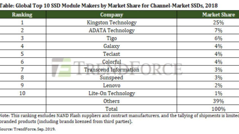 Die Top Ten unter den Herstellern von Marken-SSDs für den Chanel-Markt 2018.