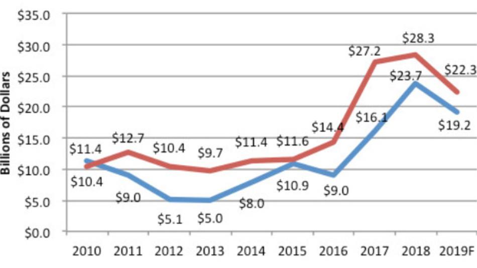 Die Investitionen, die in den Ausbau der Kapazitäten für die Fertigung von DRAMs und Flash-ICs flossen.