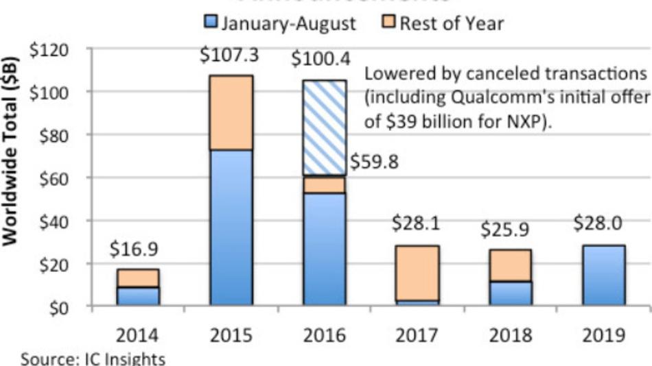 Der Wert der Übernahmen im Halbleitermarkt zwischen 2014 und 2019.