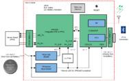 Blockschaltbild des Referenzdesigns für die optische Herzfrequenz-Überwachung und SpO2-Messung mit mehreren Wellenlängen