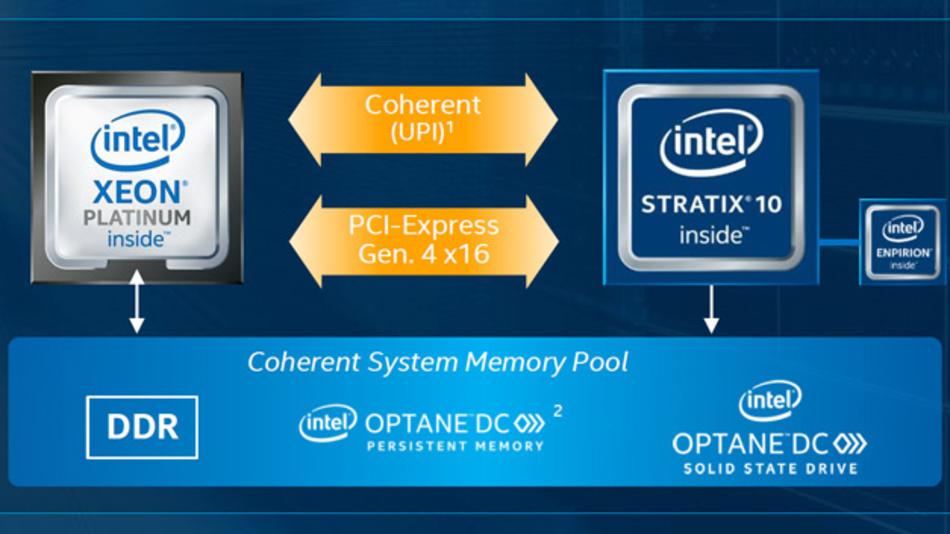 Zwei leistungsfähige Schnittstellen für den Datenaustausch mit Server-Prozessoren bietet das neue FPGA Stratix 10 DX von Intel.