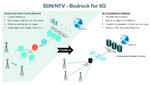 Zusammenspiel 5G SDN NFV