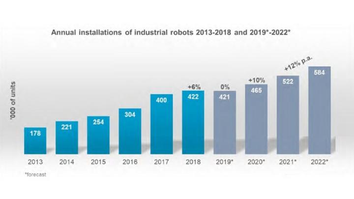 1_Grafik zum Industrierobotermarkt