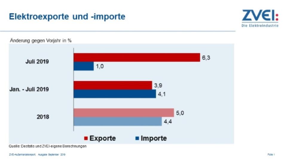 Die Importe elektrotechnischer und elektronischer Erzeugnisse nach Deutschland legten mit einem Plus von 1,0 Prozent auf 15,5 Milliarden Euro im Juli deutlich langsamer zu als die Exporte.