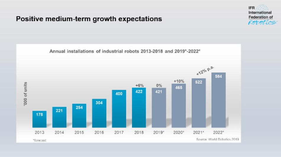 Die Gesamt-Installationen von Industrierobotern in den Jahren 2013 bis 2018 und – als Prognose – 2019 bis 2022