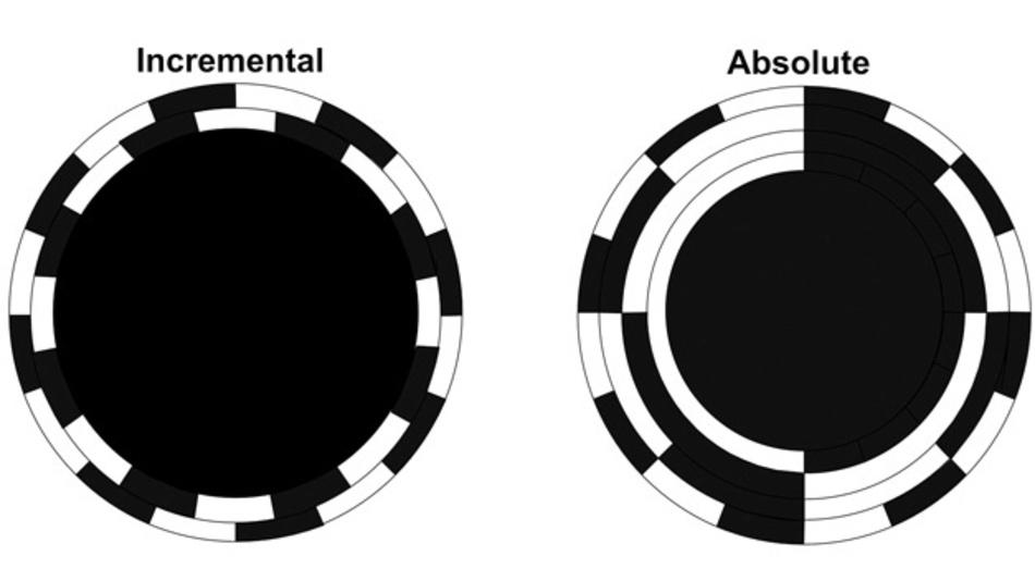 Bild 1: Beispiele für inkrementelle und absolute optische Scheiben. Die inkrementelle Scheibe generiert zwei mit einer Phasendifferenz von 90˚ gegeneinander versetzte Rechteckwellen. Die absolute Scheibe gibt binär codierte Daten aus.