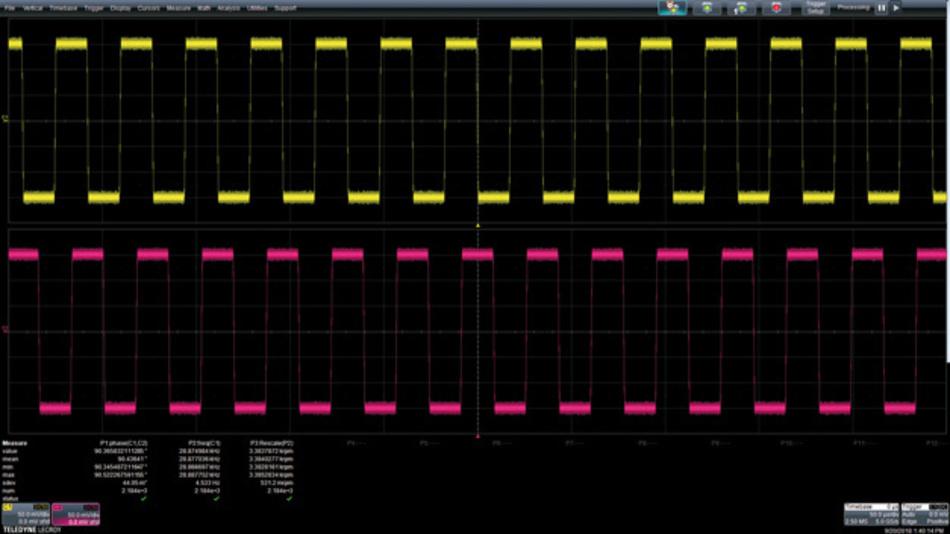 Bild 3: Die Quadraturausgabe eines optischen Drehgebers mit 512 Impulsen pro Umdrehung zeigt die Phasenbeziehung zwischen den Signalausgängen A und B.