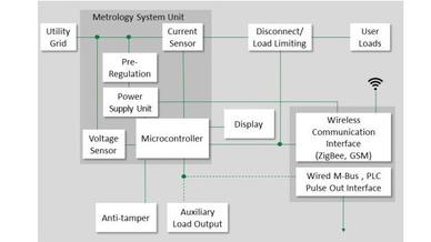 Subsysteme für intelligente Stromzähler