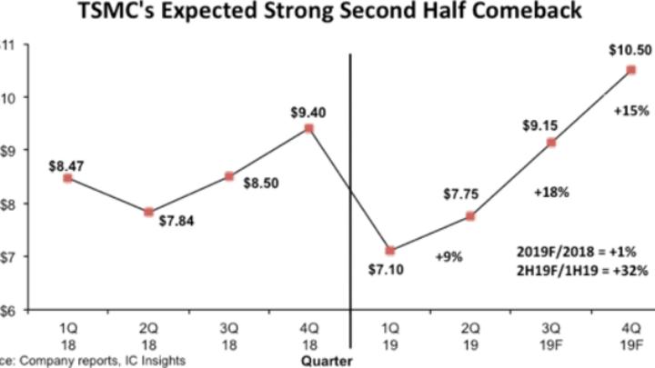 In der zweiten Hälfte 2019 wird der Umsatz von TSMC kräftig steigen – vor allem wegen Applikationsprozessoren für Smartphones in 7-nm-Technik.