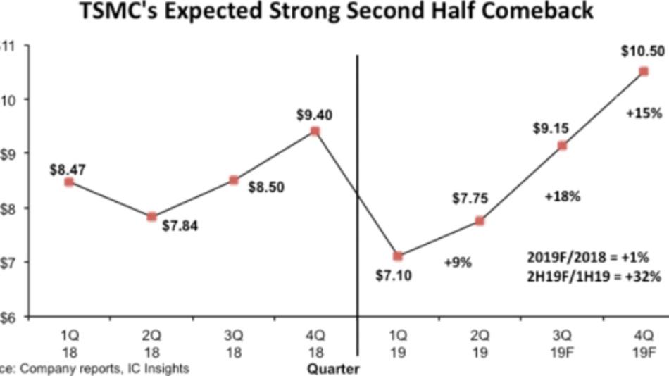 In der zweiten Hälfte 2019 wird der Umsatz von TSMC kräftig steigen – vor allem wegen Applikationsprozessoren für Smartphones in 7-nm-Technik. Die Zahlenangaben auf der y-Achse geben den Umsatz in Mrd. Dollar an.