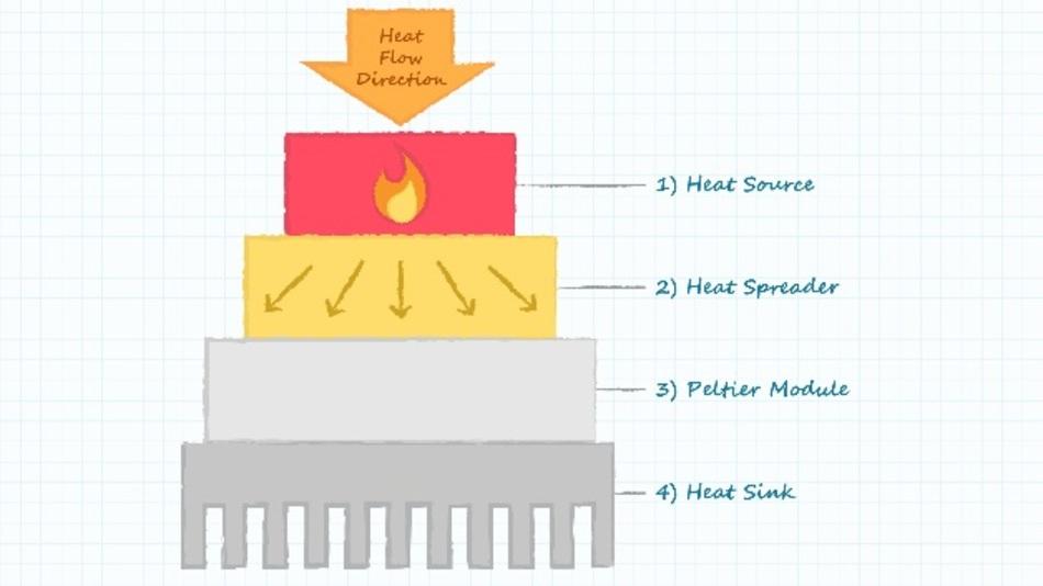 Bestandteile eines thermoelektrischen Kühlsystems
