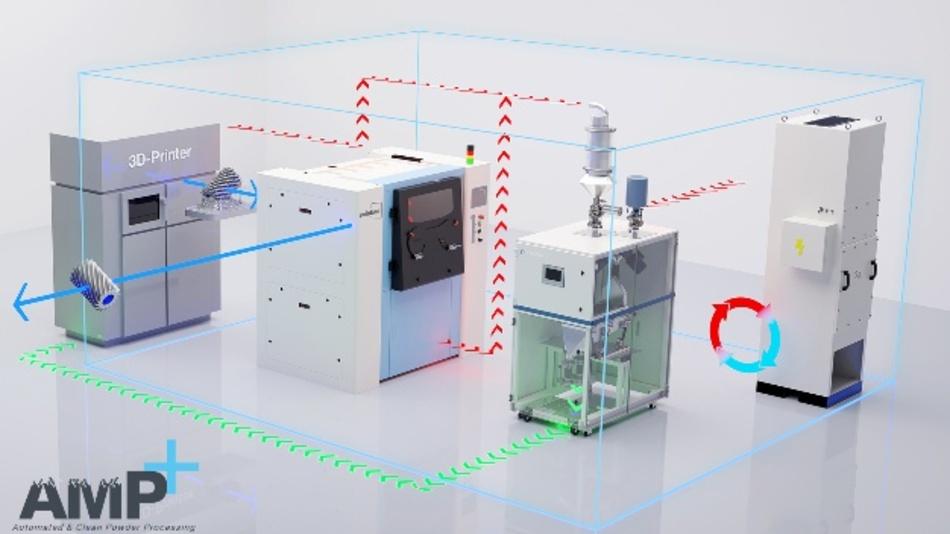 Assonic Dorstener Siebtechnik, Solukon Maschinenbau und ULT kooperieren, um  die Schwachstellen im SLM-Prozess zu überwinden.