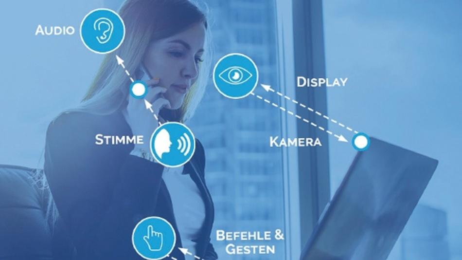 Der Kommunikationskanal zwischen Mensch und Maschine ist multisensuell und damit breiter geworden: sehen und gesehen werden –  mit Bildausgabe und Eye-Tracking; hören und gehört werden – mit Tonausgabe und Spracheingabe; tasten und fühlen – mit Touchscreen und haptischem Feedback.