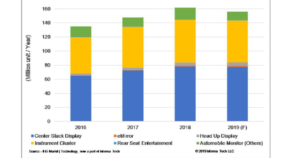 Die Zahl der TFT-Displays für verschiedene Anwendungen im Auto zwischen 2016 und 2019.