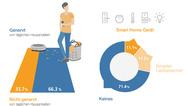 Viele Menschen sind genervt von Routinearbeiten im Haus (links), doch nur wenige nutzen Smart-Home-Systeme.
