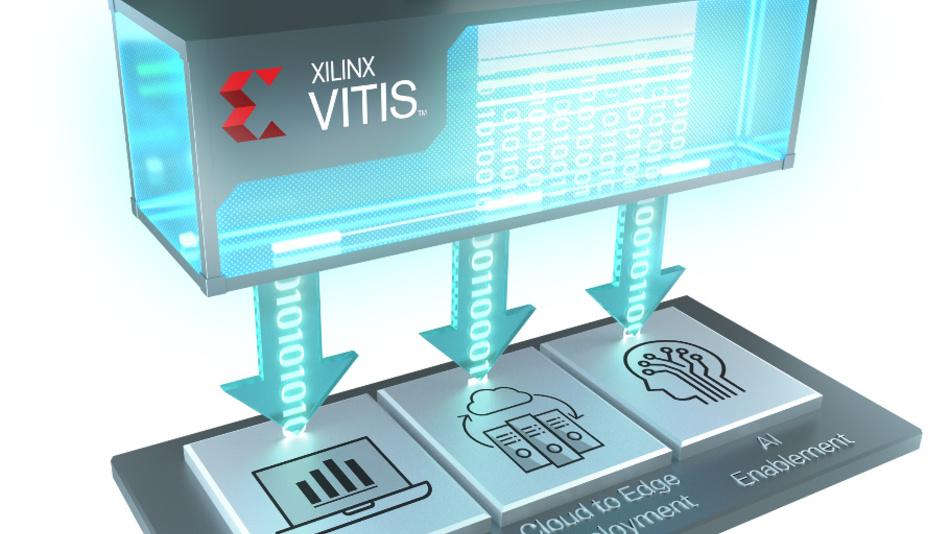 Die einheitliche Software-Plattform Vitis bringt heterogenes Computing, Cloud- und Edge sowie KI-Funktionen zusammen.