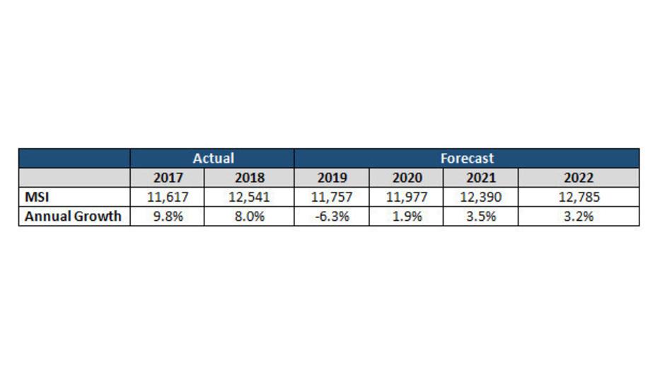 Sie Wafer-Lieferunen von 2017 bs 2025 gemessen in Millionen Quadratzoll.
