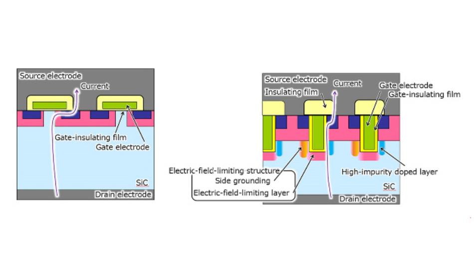 Schnitt durch einen konventionellen planaren SiC-MOSFET (links) und durch den neuen Trench-SiC-MOSFET von Mitsubishi Electric (rechts).