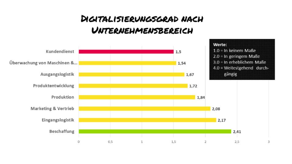 In diesen Unternehmensbereichen ist der Digitalisierungsgrad am höchsten.