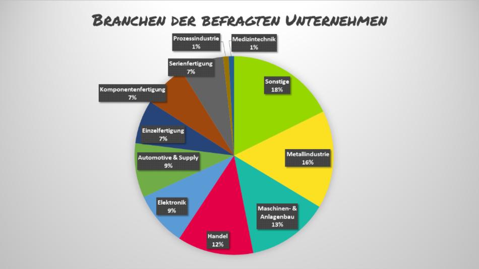 Aus der Metallindustrie haben die meisten Unternehmen an der Umfrage teilgenommen.