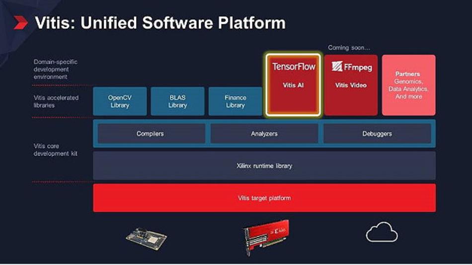 Eine Software-Plattform für jedermann, damit sollen auch Nicht-PLD-Spezialisten die Xilinx-Hardware problemlos programmieren können.
