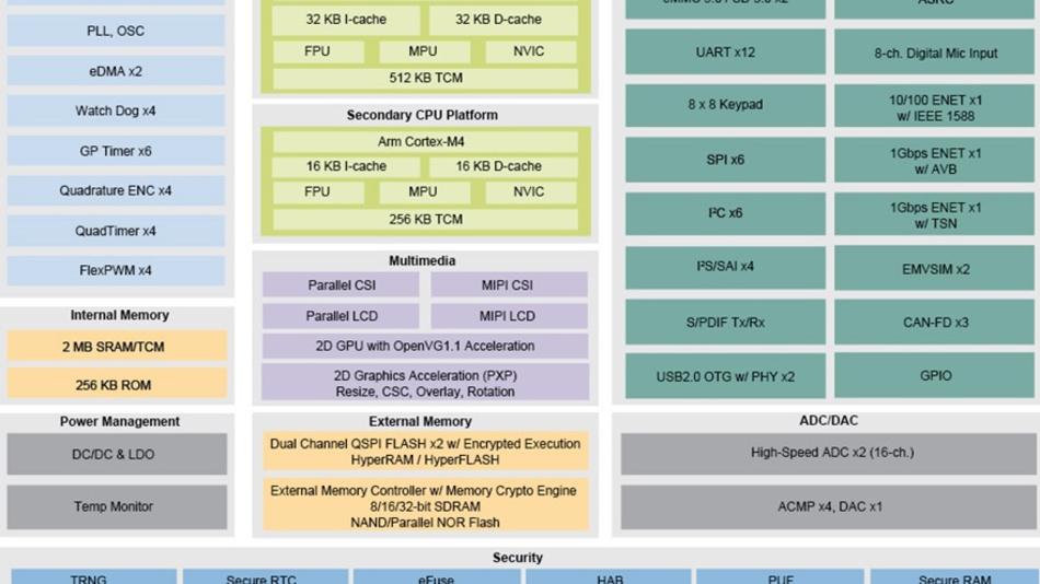 Architektur des i.MX RT1170. Die 2 MB SRAM können entweder als Allzweck-Speicher oder als TCM konfiguriert werden.