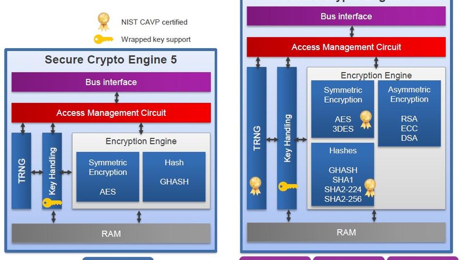 Die Secure Crypto Engines der Versionen 5 und 7 unterscheiden sich nicht nur in den unterstützten Verschlüsselungsstandards, sondern auch in der NIST-CAPV-Zertifizierung für Funktionsblöcke.