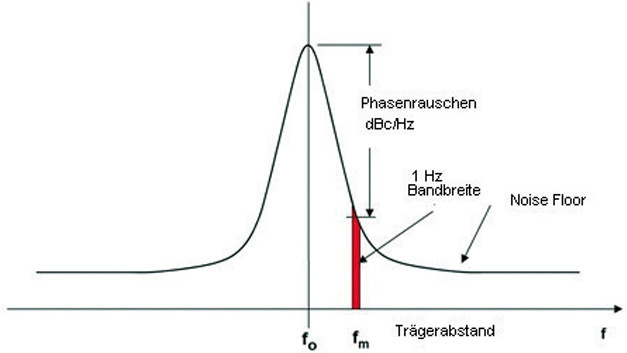 Bild 1: Phase Noise (Frequency Domain) schematisch