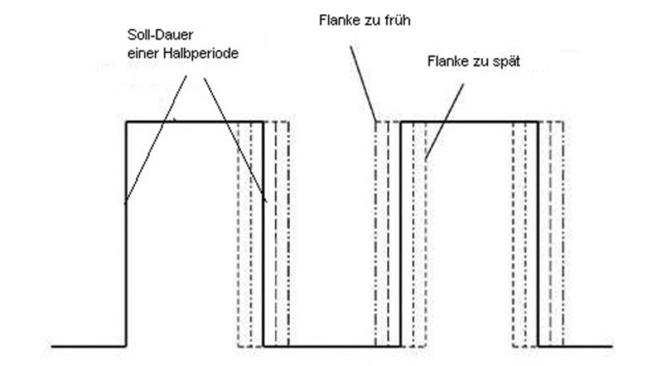 Bild 2: Phase Jitter (Time Domain)