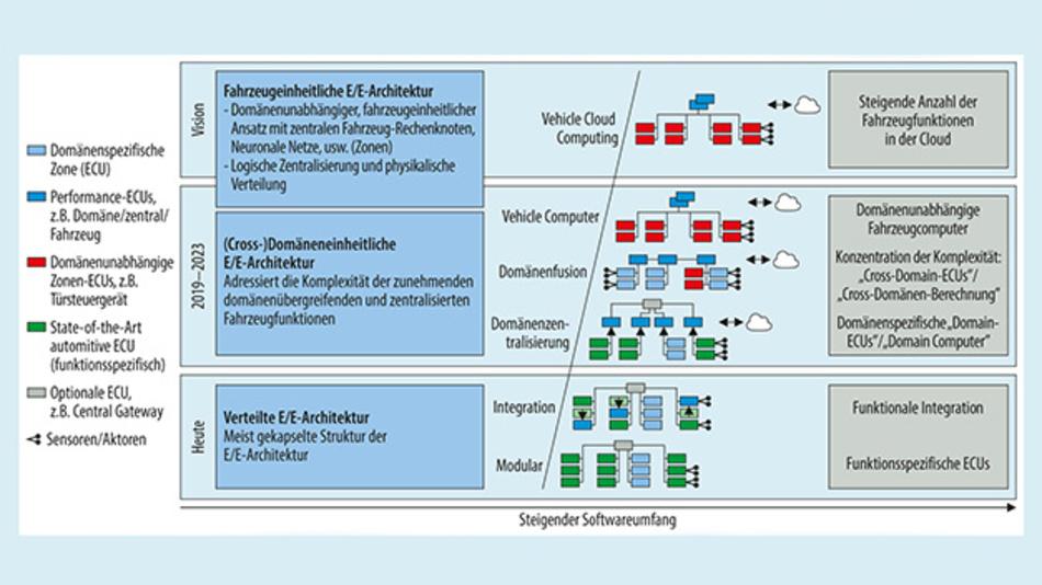 Bild 1. Die E/E-Architekturen im Fahrzeug werden sich rasant ändern, um den neuen Megatrends gerecht zu werden. Vehicle Computern (VC) kommt dabei eine zentrale Bedeutung zu.