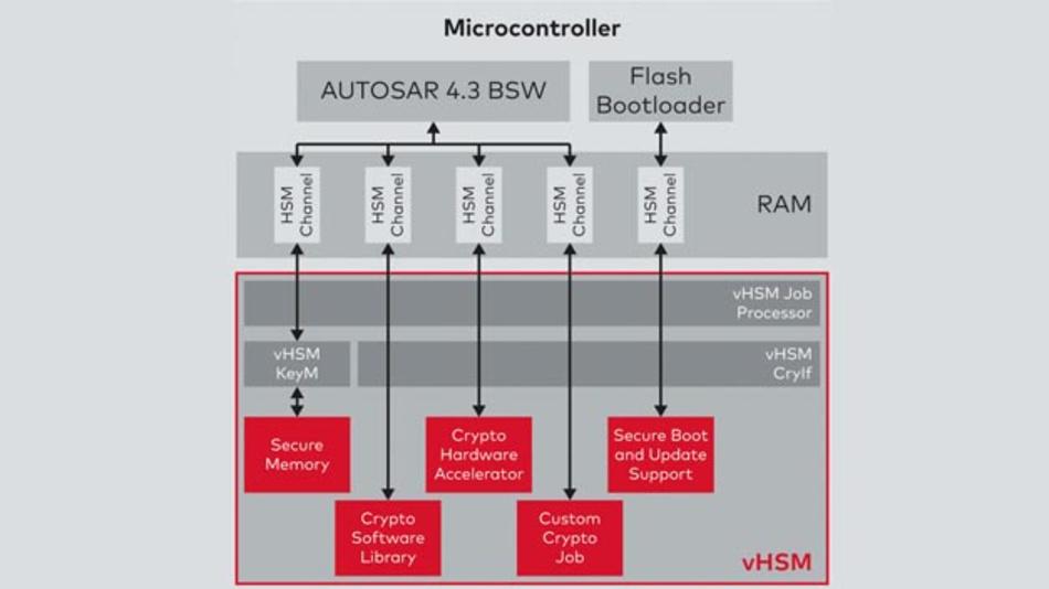 Zur Steigerung der Cybersecurity im Fahrzeug stellt Vector Informatik vHSM zur Verfügung, einen Software-Stack für Hardware-Security-Module.
