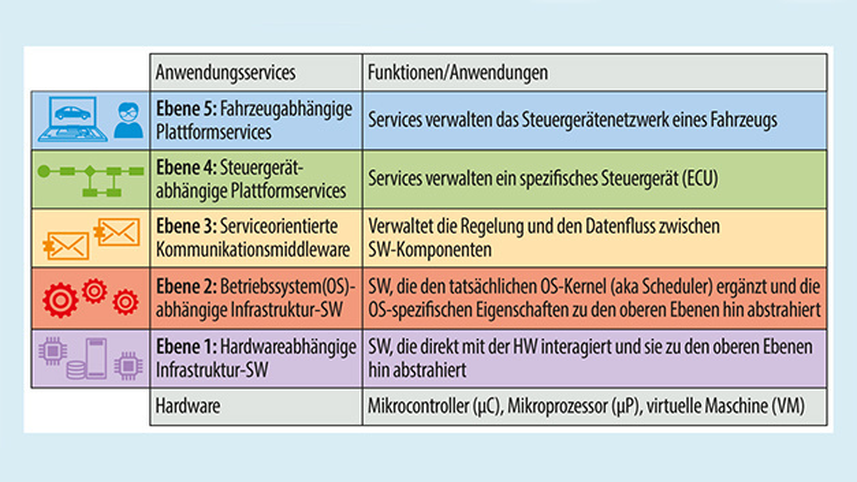 Bild 2. Software-Komponenten des ETAS RTA-VRTE Software-Frameworks.
