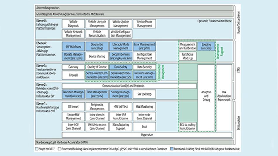 Bild 3. Die fünf Schichten des Plattform-Software-Frameworks RTA-VRTE beinhalten alle Mechanismen, um darauf Funktionen sicher und flexibel aufzusetzen.