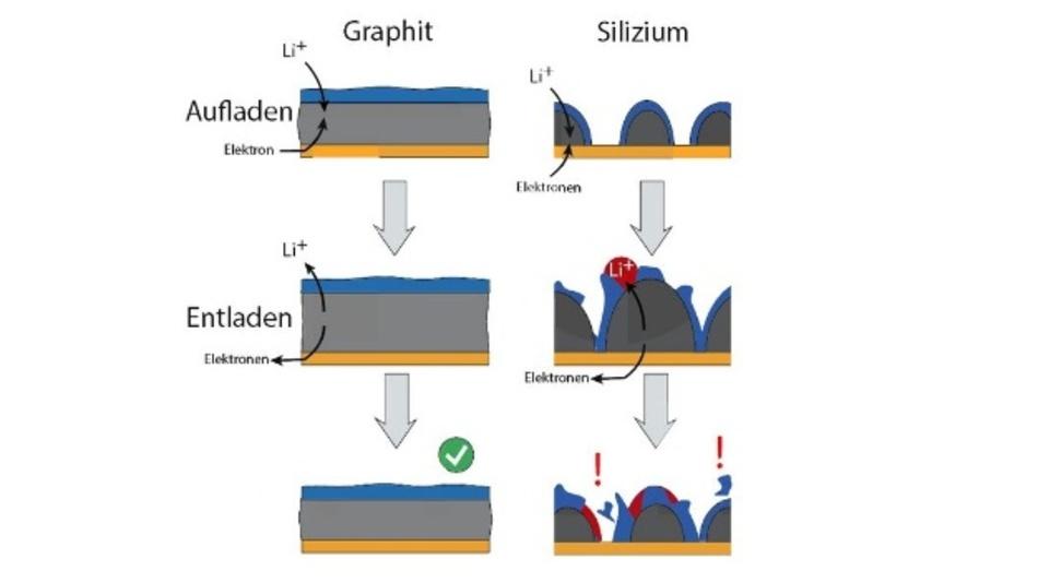 Die Grenzfläche auf Graphit-Elektroden (links) ist beim Laden und Entladen aufgrund der geringen Volumenausdehnung stabil. Auf Silizium (rechts) zerbröselt diese nur wenige Nanometer dicke Schicht aufgrund der hohen Volumenänderung und geringen Flexibilität der Schicht.