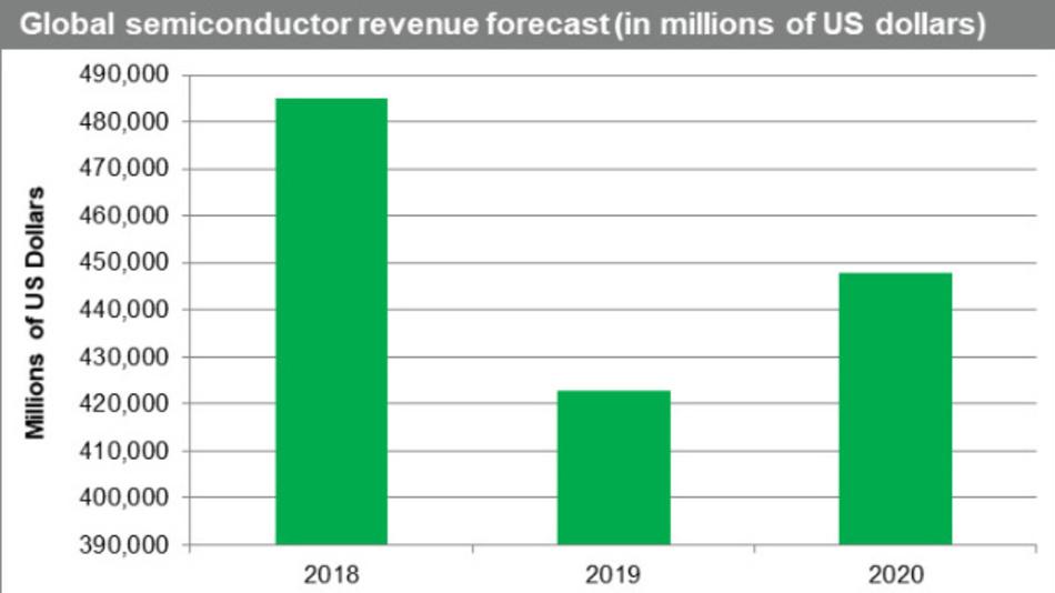 Laut IHS Markit wird der Halbleitermarkt ab kommendem Jahr wieder deutlich wachsen. Doch trotz einem Plus von fast 6 Prozent werde er noch ein deutliches Stück vom Umsatz des Rekordwertes von 2018 bleiben.