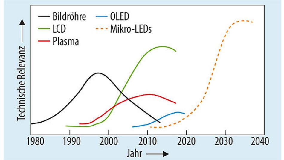 Bild 1. Display-Technik im Wandel der Zeiten. Die Kurve für die Mikro-LEDs ist noch unsicher.