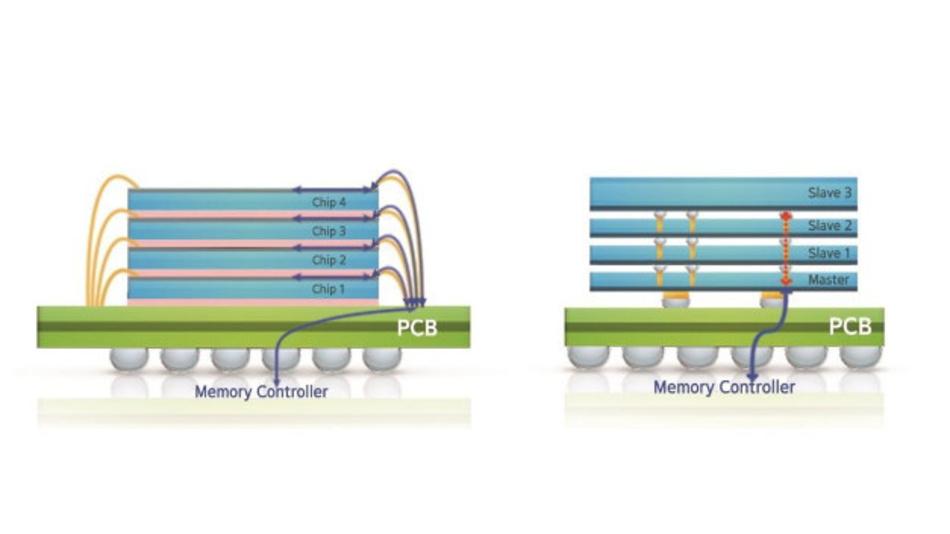 Vergleich zwischen der heute weit verbreiteten Wire-Bonding-Technik (links) und der TSV-Technik für den Aufbau von Gehäusen, in denen DRAM-Dies übereinander gestapelt werden.